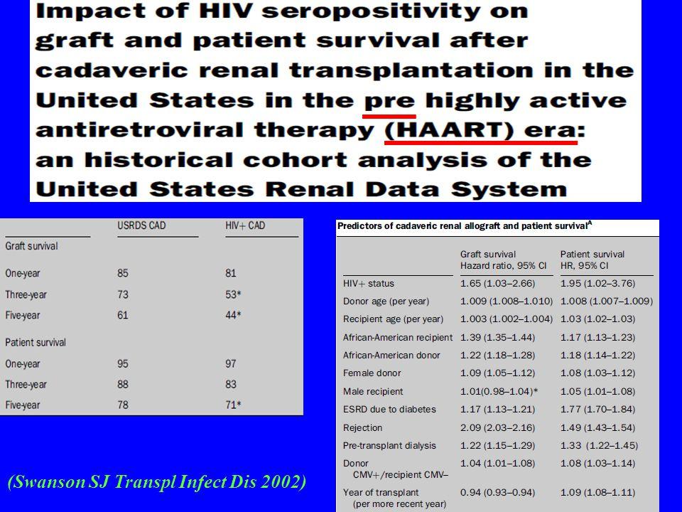 (Swanson SJ Transpl Infect Dis 2002)