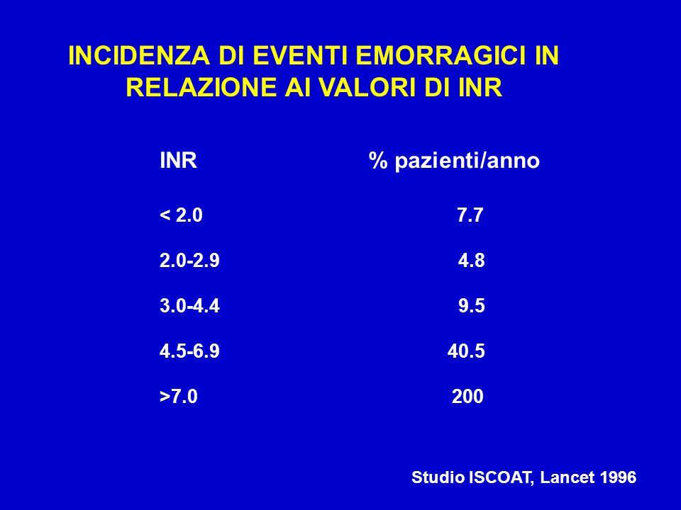 INCIDENZA DI EVENTI EMORRAGICI IN RELAZIONE AI VALORI DI INR INR % pazienti/anno < 2.0 7.7 2.0-2.9 4.8 3.0-4.4 9.5 4.5-6.9 40.5 >7.0 200 Studio ISCOAT