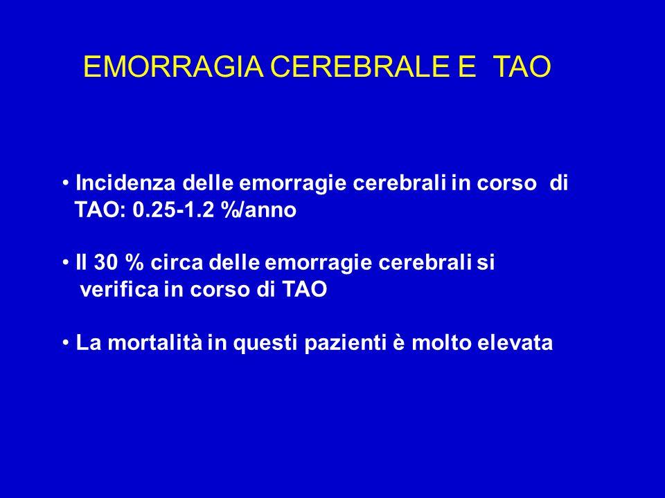 Incidenza delle emorragie cerebrali in corso di TAO: 0.25-1.2 %/anno Il 30 % circa delle emorragie cerebrali si verifica in corso di TAO La mortalità