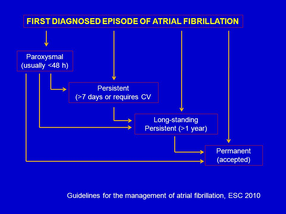 FIRST DIAGNOSED EPISODE OF ATRIAL FIBRILLATION Paroxysmal (usually <48 h) Persistent (>7 days or requires CV Long-standing Persistent (>1 year) Perman