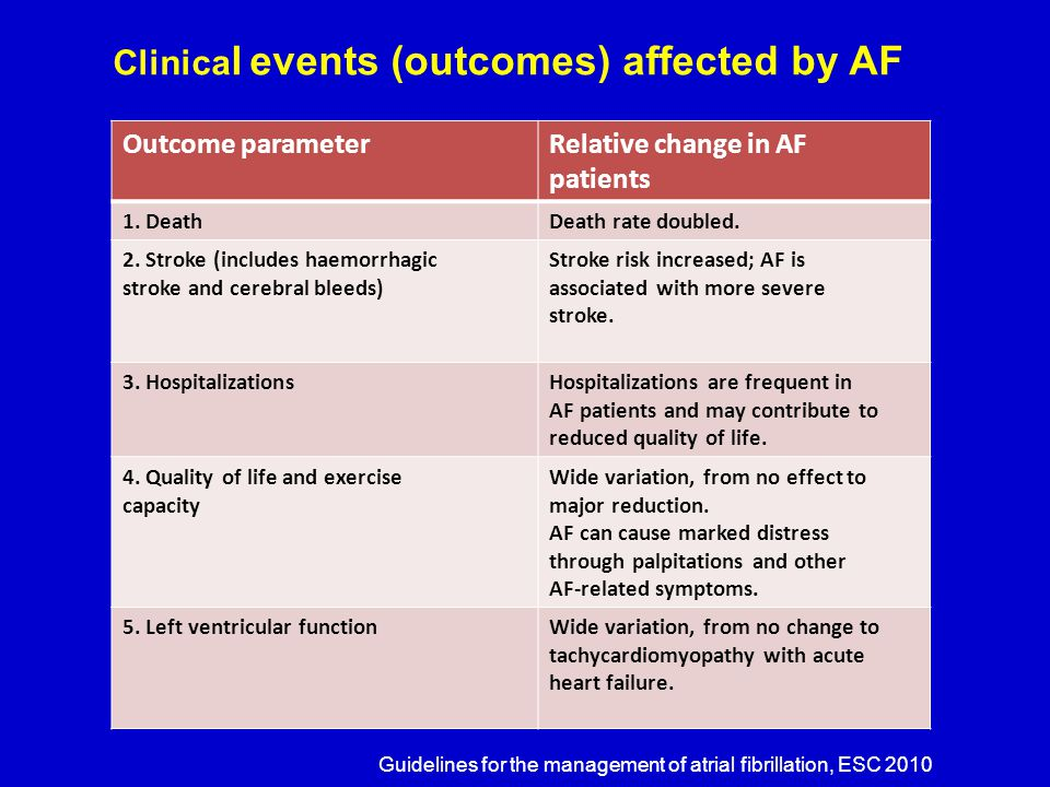 Clinica l events (outcomes) affected by AF Outcome parameterRelative change in AF patients 1. DeathDeath rate doubled. 2. Stroke (includes haemorrhagi