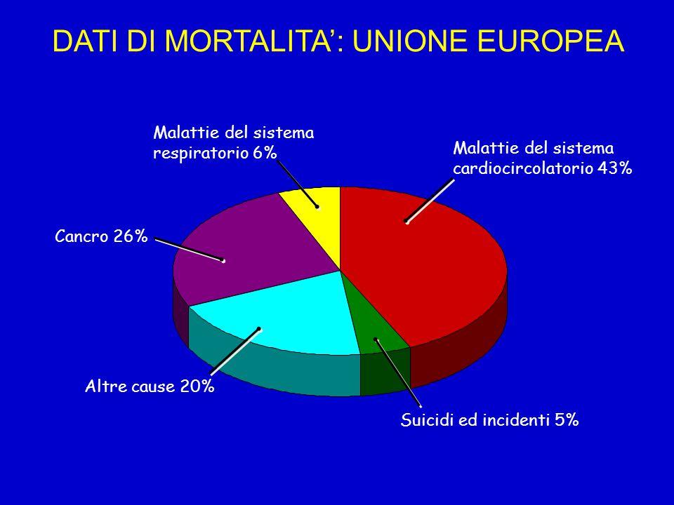 Malattie del sistema cardiocircolatorio 43% Suicidi ed incidenti 5% Altre cause 20% Cancro 26% Malattie del sistema respiratorio 6% DATI DI MORTALITA'