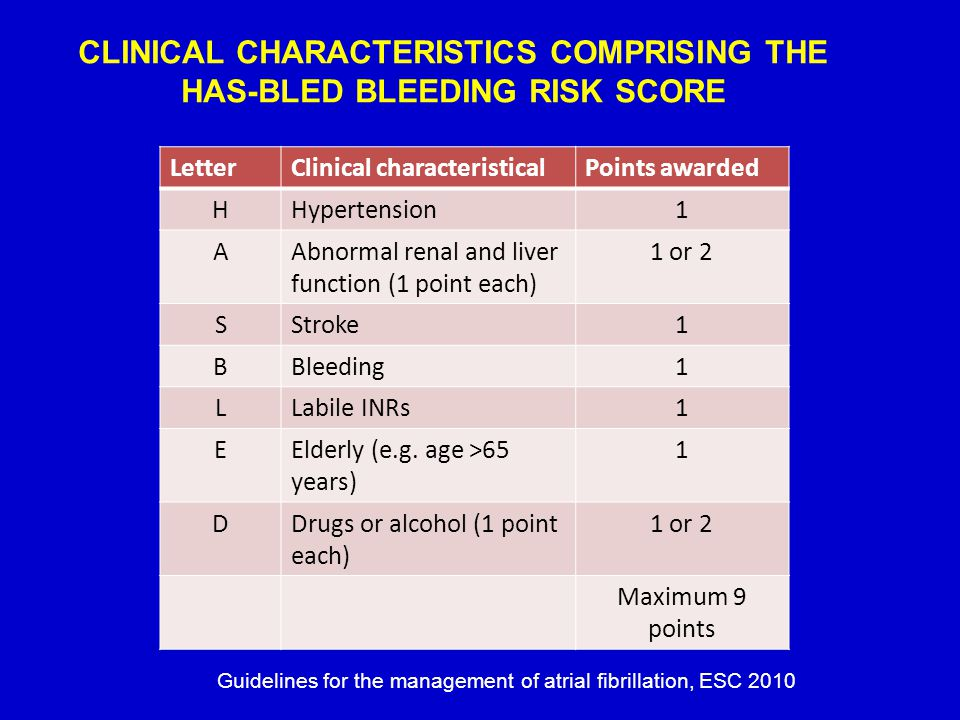 CLINICAL CHARACTERISTICS COMPRISING THE HAS-BLED BLEEDING RISK SCORE LetterClinical characteristicalPoints awarded HHypertension1 AAbnormal renal and
