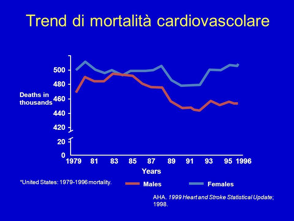 Trend di mortalità cardiovascolare 197919968183858789919395 20 0 420 440 460 480 500 Deaths in thousands MalesFemales Years *United States: 1979-1996 mortality.
