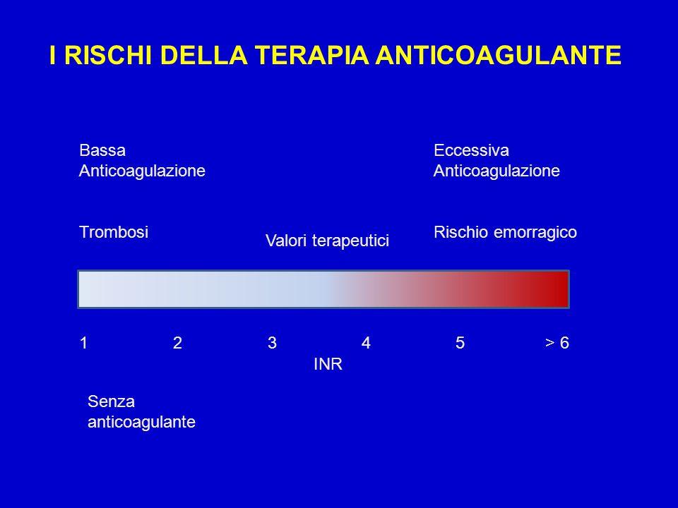 I RISCHI DELLA TERAPIA ANTICOAGULANTE Bassa Anticoagulazione Trombosi Eccessiva Anticoagulazione Rischio emorragico Valori terapeutici 1 2 3 4 5 > 6 INR Senza anticoagulante