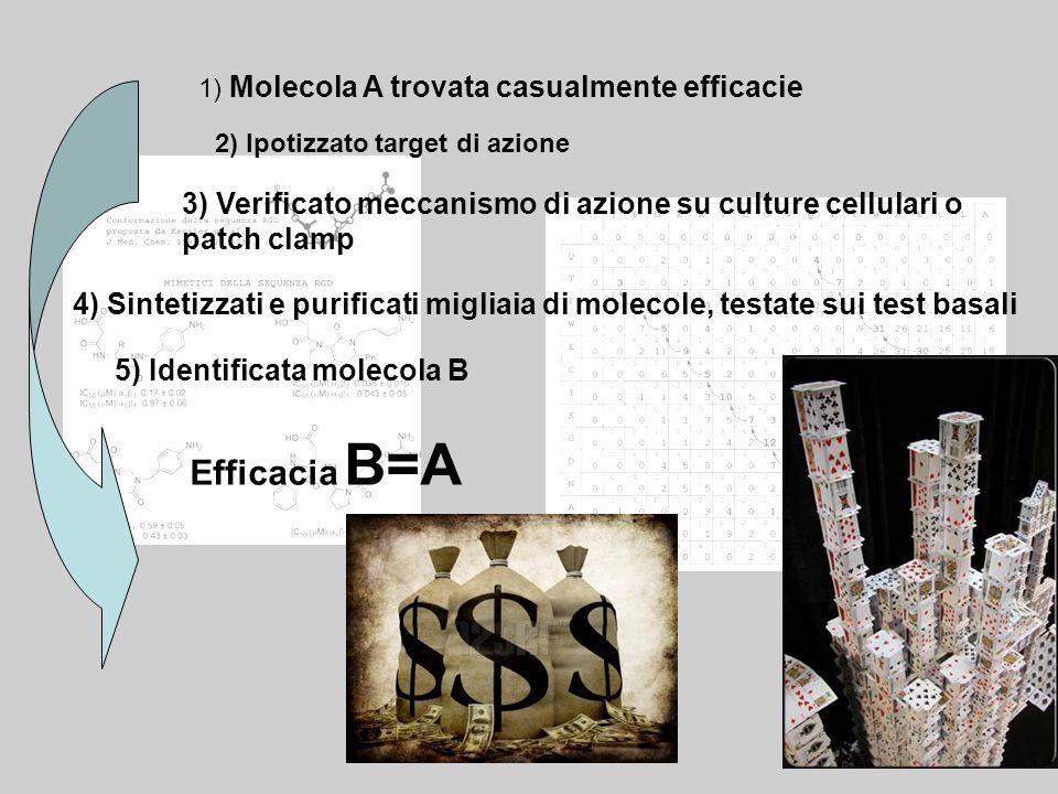 1) Molecola A trovata casualmente efficacie 3) Verificato meccanismo di azione su culture cellulari o patch clamp 4) Sintetizzati e purificati migliaia di molecole, testate sui test basali 5) Identificata molecola B Efficacia B=A 2) Ipotizzato target di azione