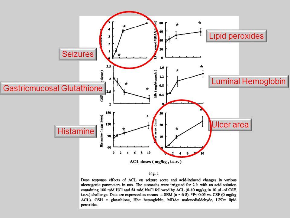 Seizures Lipid peroxides Gastricmucosal Glutathione Luminal Hemoglobin Histamine Ulcer area