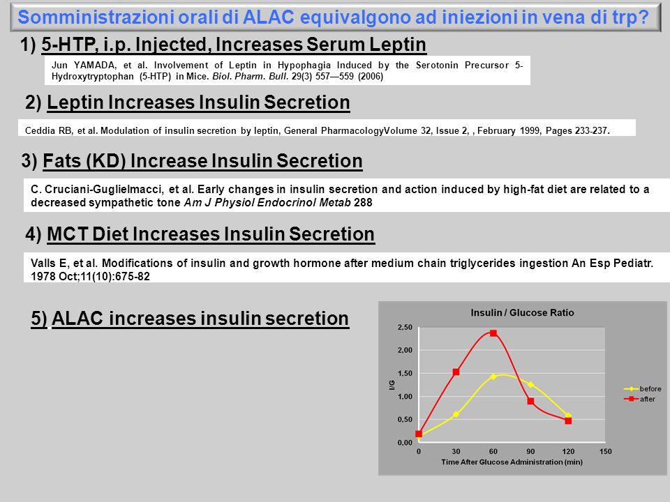 Jun YAMADA, et al. Involvement of Leptin in Hypophagia Induced by the Serotonin Precursor 5- Hydroxytryptophan (5-HTP) in Mice. Biol. Pharm. Bull. 29(