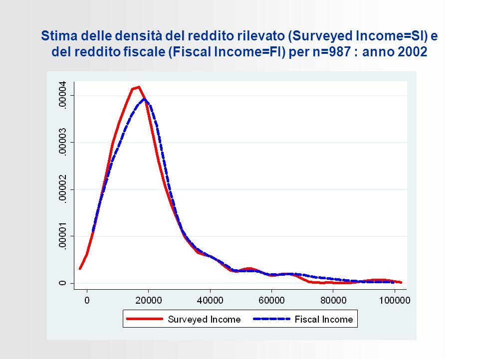 Stima delle densità del reddito rilevato (Surveyed Income=SI) e del reddito fiscale (Fiscal Income=FI) per n=987 : anno 2002