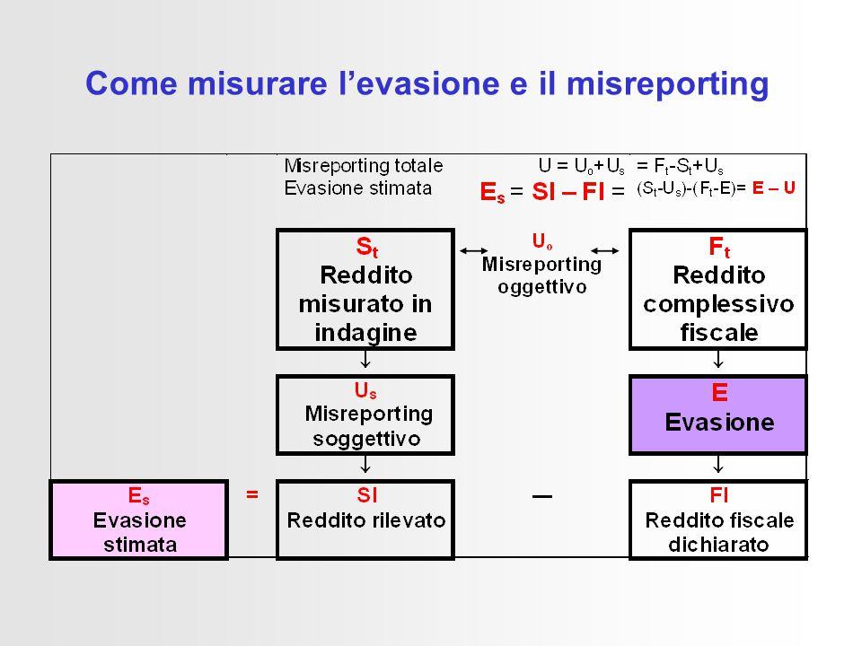 Come misurare l'evasione e il misreporting