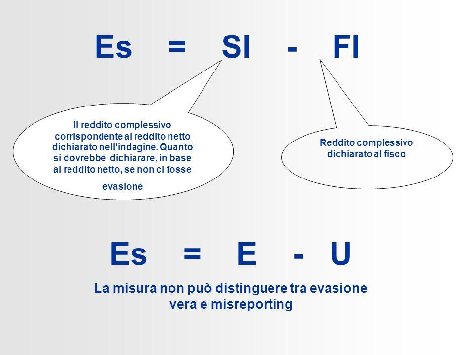 Es = SI - FI Il reddito complessivo corrispondente al reddito netto dichiarato nell'indagine.