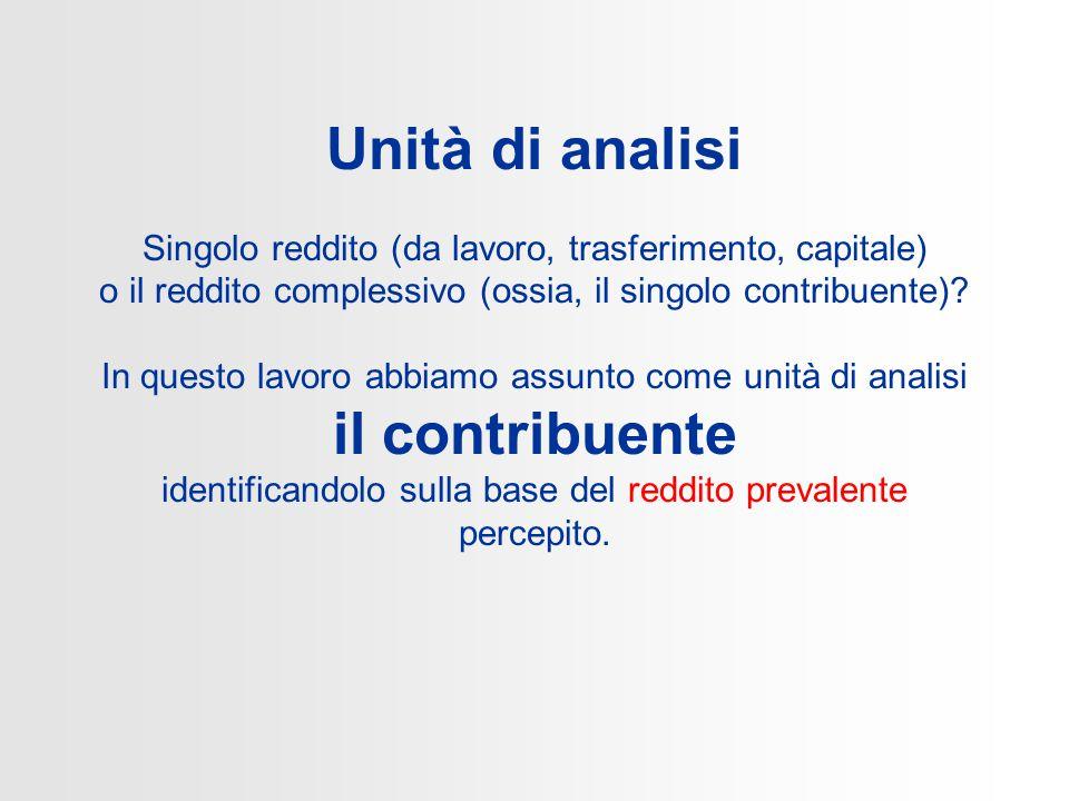 Unità di analisi Singolo reddito (da lavoro, trasferimento, capitale) o il reddito complessivo (ossia, il singolo contribuente).