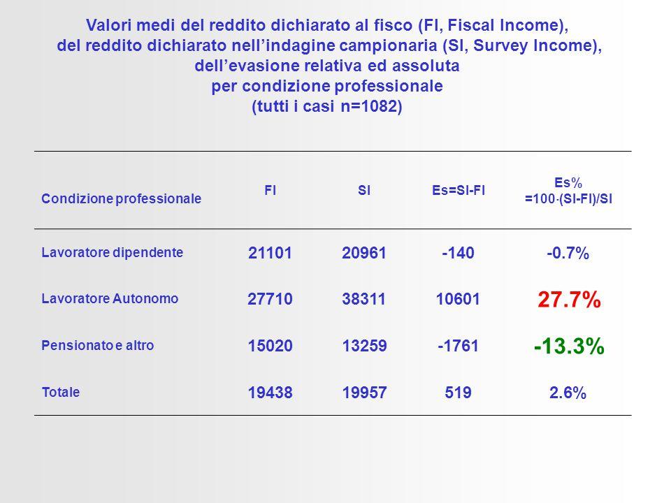 Valori medi del reddito dichiarato al fisco (FI, Fiscal Income), del reddito dichiarato nell'indagine campionaria (SI, Survey Income), dell'evasione relativa ed assoluta per condizione professionale (tutti i casi n=1082) Condizione professionale FISIEs=SI-FI Es% =100  (SI-FI)/SI Lavoratore dipendente 2110120961-140-0.7% Lavoratore Autonomo 277103831110601 27.7% Pensionato e altro 1502013259-1761 -13.3% Totale 19438199575192.6%