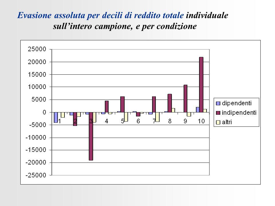 Evasione assoluta per decili di reddito totale individuale sull'intero campione, e per condizione