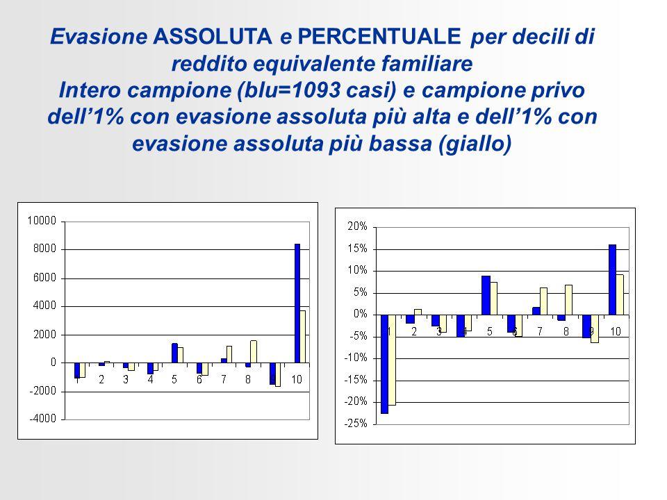 Evasione ASSOLUTA e PERCENTUALE per decili di reddito equivalente familiare Intero campione (blu=1093 casi) e campione privo dell'1% con evasione assoluta più alta e dell'1% con evasione assoluta più bassa (giallo)
