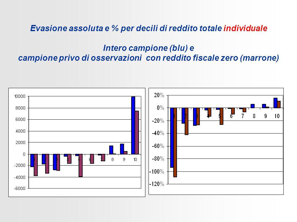 Evasione assoluta e % per decili di reddito totale individuale Intero campione (blu) e campione privo di osservazioni con reddito fiscale zero (marrone)