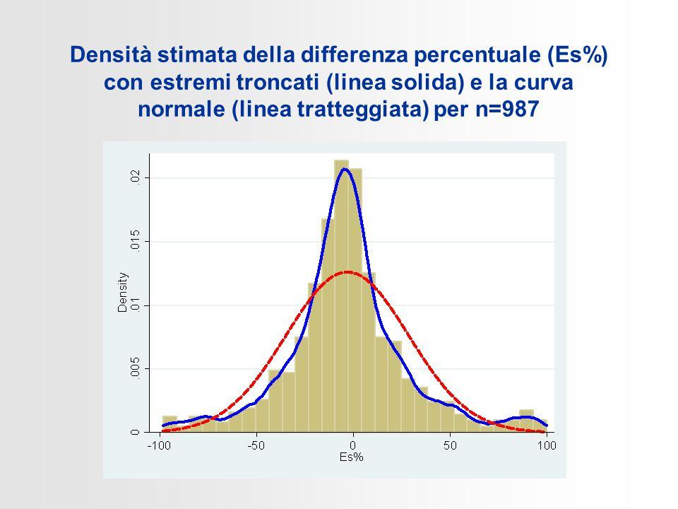 Densità stimata della differenza percentuale (Es%) con estremi troncati (linea solida) e la curva normale (linea tratteggiata) per n=987
