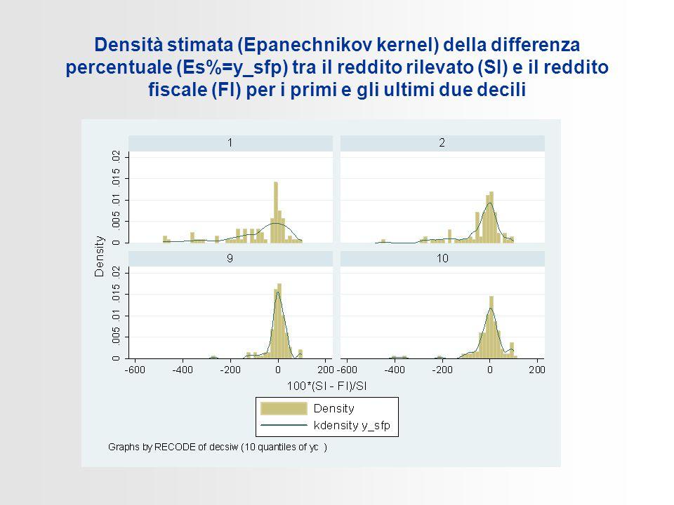 Densità stimata (Epanechnikov kernel) della differenza percentuale (Es%=y_sfp) tra il reddito rilevato (SI) e il reddito fiscale (FI) per i primi e gli ultimi due decili