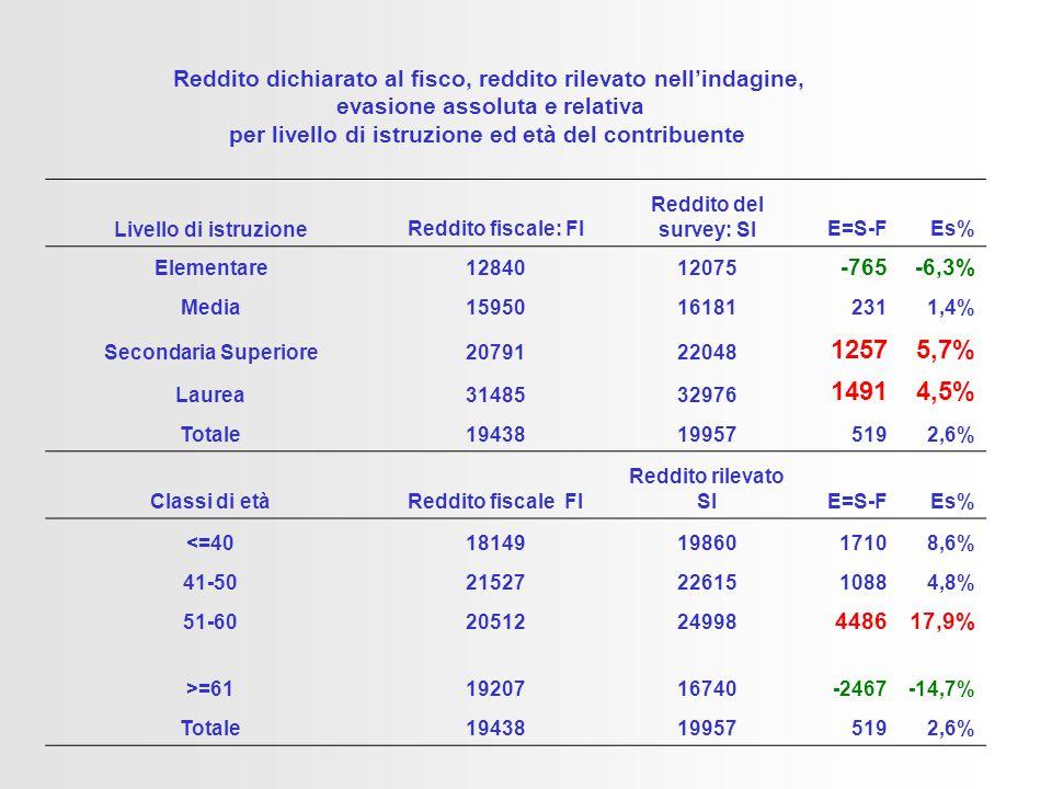 Reddito dichiarato al fisco, reddito rilevato nell'indagine, evasione assoluta e relativa per livello di istruzione ed età del contribuente Livello di istruzioneReddito fiscale: FI Reddito del survey: SIE=S-FEs% Elementare1284012075 -765-6,3% Media15950161812311,4% Secondaria Superiore2079122048 12575,7% Laurea3148532976 14914,5% Totale19438199575192,6% Classi di etàReddito fiscale FI Reddito rilevato SIE=S-FEs% <=40181491986017108,6% 41-50215272261510884,8% 51-602051224998 448617,9% >=611920716740-2467-14,7% Totale19438199575192,6%