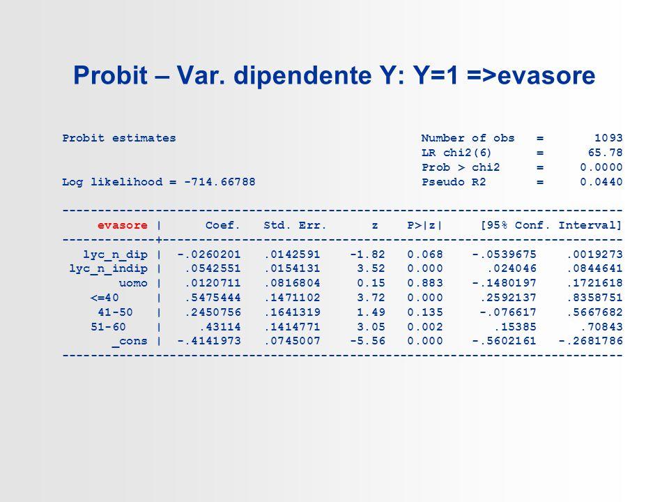Probit – Var.