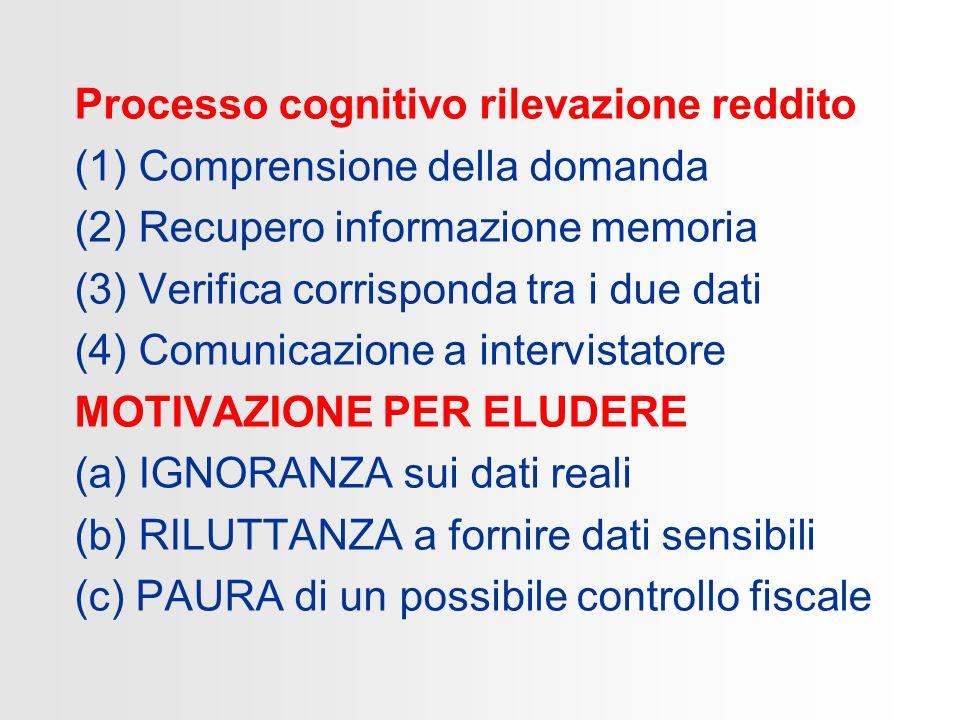 Processo cognitivo rilevazione reddito (1)Comprensione della domanda (2)Recupero informazione memoria (3)Verifica corrisponda tra i due dati (4)Comunicazione a intervistatore MOTIVAZIONE PER ELUDERE (a) IGNORANZA sui dati reali (b) RILUTTANZA a fornire dati sensibili (c) PAURA di un possibile controllo fiscale