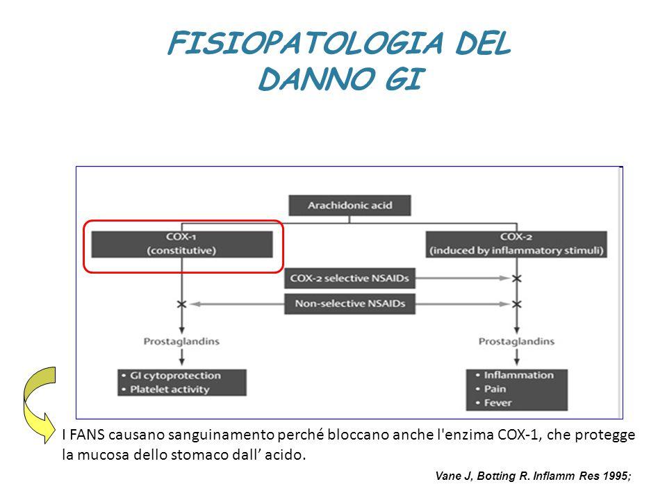 I FANS causano sanguinamento perché bloccano anche l'enzima COX-1, che protegge la mucosa dello stomaco dall' acido. Vane J, Botting R. Inflamm Res 19
