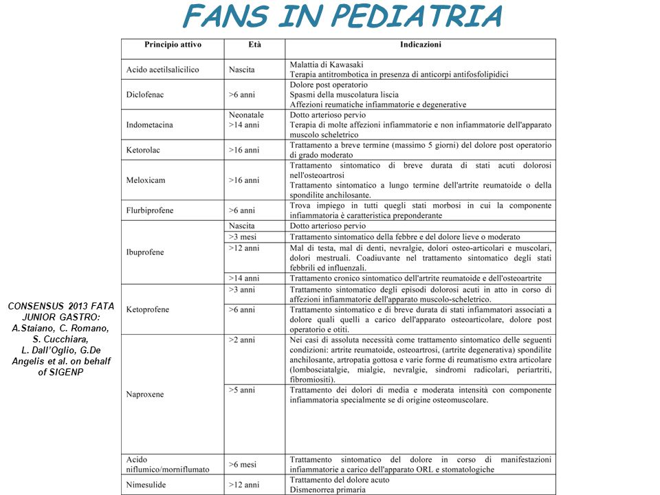 EFFETTI COLLATERALI Sindrome di Reye Epatotossicità Gastrointestinali Renali Ematologici Respiratori SNC Jones R., Am J Med 2011