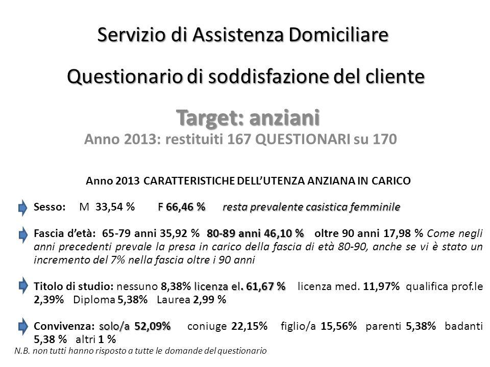 Servizio di Assistenza Domiciliare Questionario di soddisfazione del cliente Target: anziani Anno 2013: restituiti 167 QUESTIONARI su 170