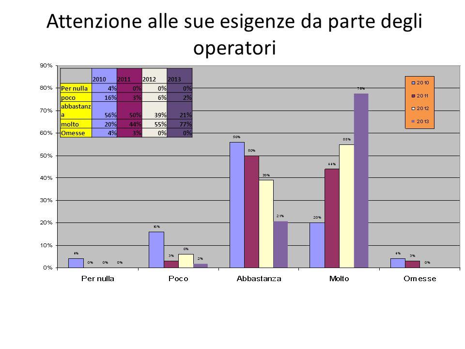Attenzione alle sue esigenze da parte degli operatori 2010201120122013 Per nulla4%0% poco16%3%6%2% abbastanz a56%50%39%21% molto20%44%55%77% Omesse4%3%0%
