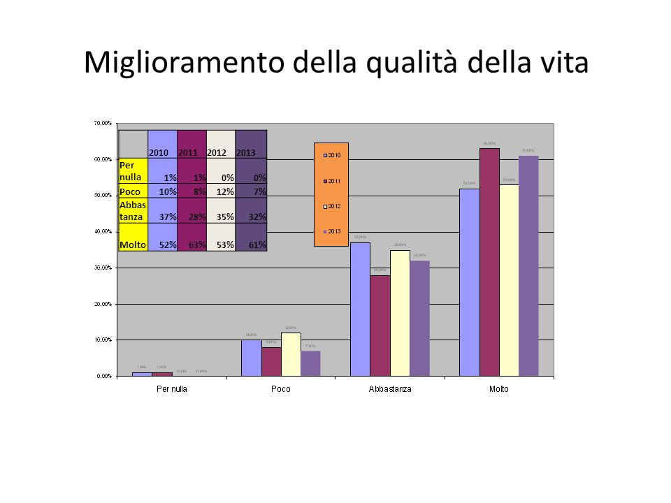 Miglioramento della qualità della vita 2010201120122013 Per nulla1% 0% Poco10%8%12%7% Abbas tanza37%28%35%32% Molto52%63%53%61%
