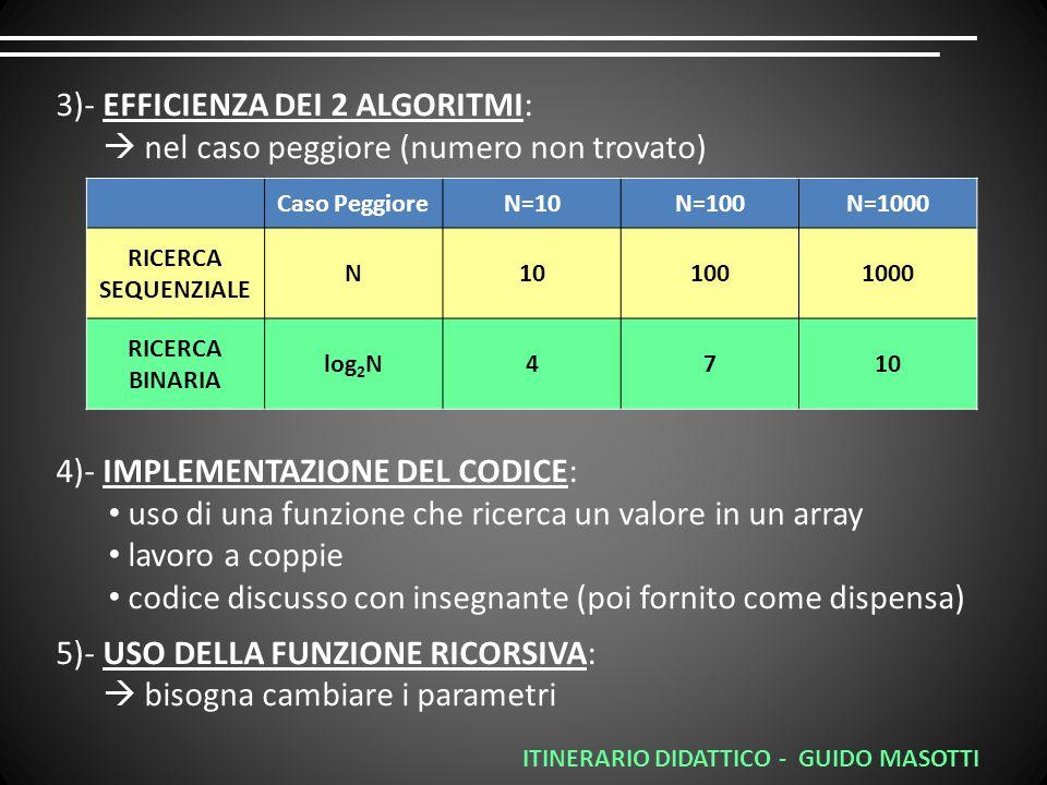 Caso PeggioreN=10N=100N=1000 RICERCA SEQUENZIALE N101001000 RICERCA BINARIA log 2 N4710 3)- EFFICIENZA DEI 2 ALGORITMI:  nel caso peggiore (numero non trovato) 4)- IMPLEMENTAZIONE DEL CODICE: uso di una funzione che ricerca un valore in un array lavoro a coppie codice discusso con insegnante (poi fornito come dispensa) 5)- USO DELLA FUNZIONE RICORSIVA:  bisogna cambiare i parametri ITINERARIO DIDATTICO - GUIDO MASOTTI