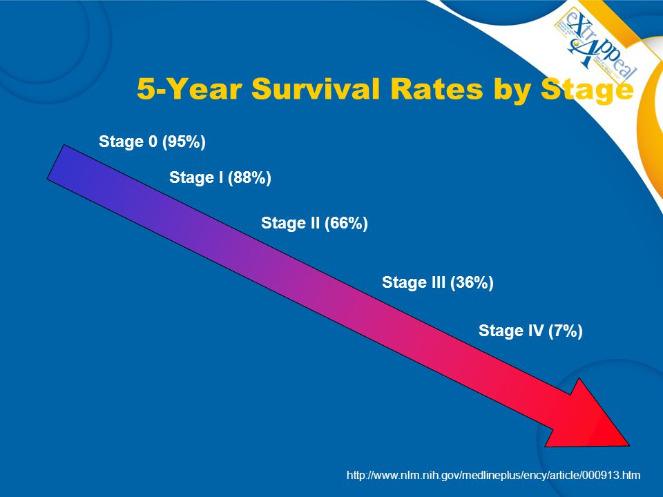 5-Year Survival Rates by Stage Stage 0 (95%) Stage I (88%) Stage II (66%) Stage III (36%) Stage IV (7%) http://www.nlm.nih.gov/medlineplus/ency/articl