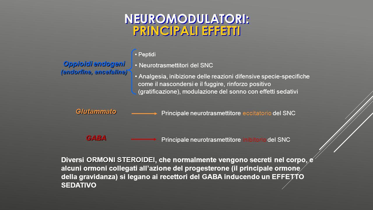 Oppioidi endogeni (endorfine, encefaline) Peptidi Neurotrasmettitori del SNC Analgesia, inibizione delle reazioni difensive specie-specifiche come il