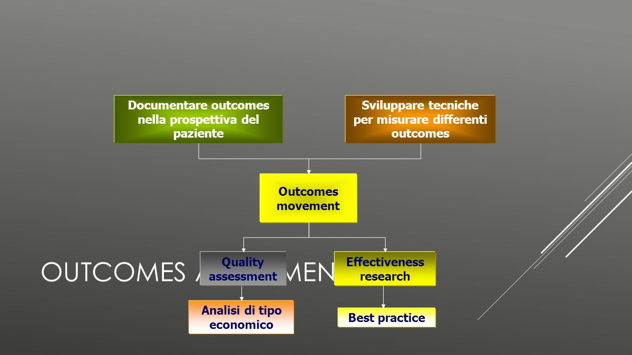 OUTCOMES ASSESSMENT Outcomes movement Quality assessment Analisi di tipo economico Effectiveness research Best practice Documentare outcomes nella pro