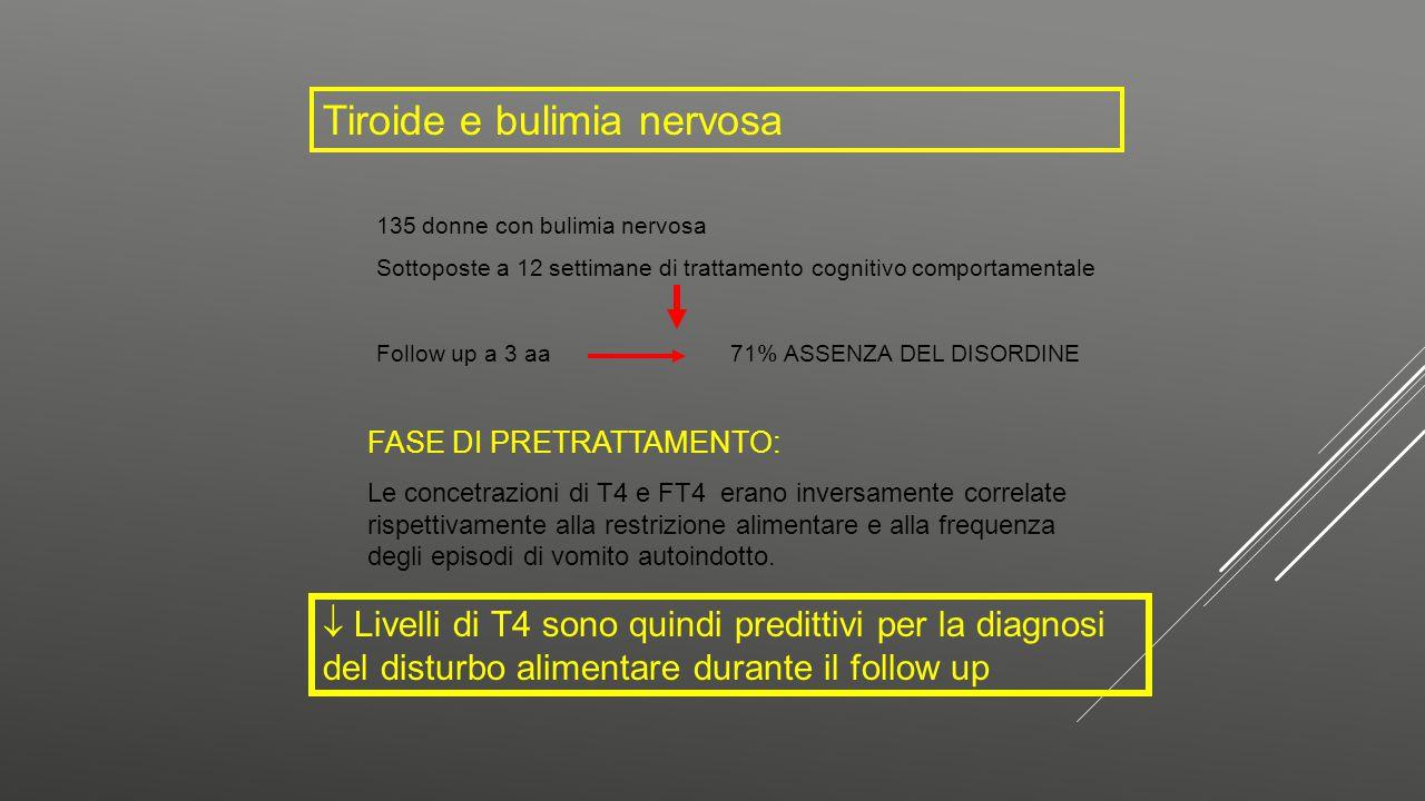 Tiroide e bulimia nervosa 135 donne con bulimia nervosa Sottoposte a 12 settimane di trattamento cognitivo comportamentale Follow up a 3 aa 71% ASSENZ