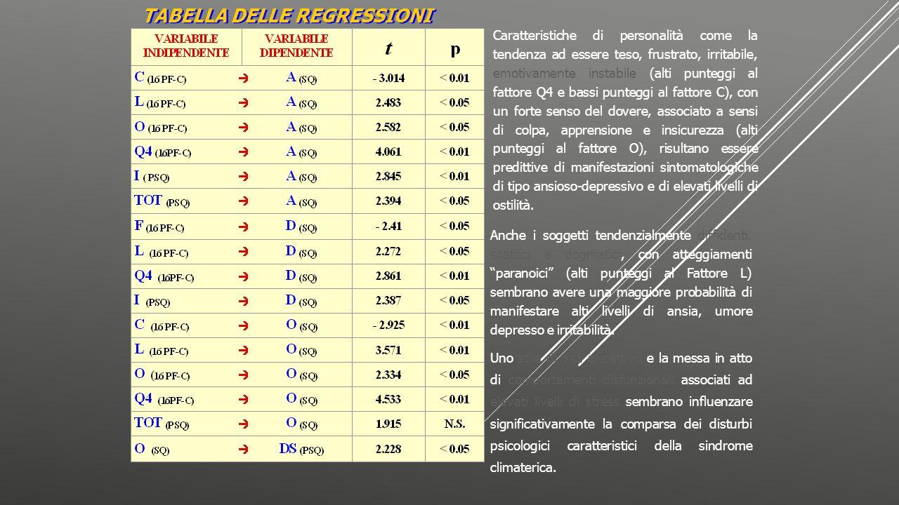 TABELLA DELLE REGRESSIONI Caratteristiche di personalità come la tendenza ad essere teso, frustrato, irritabile, emotivamente instabile (alti punteggi