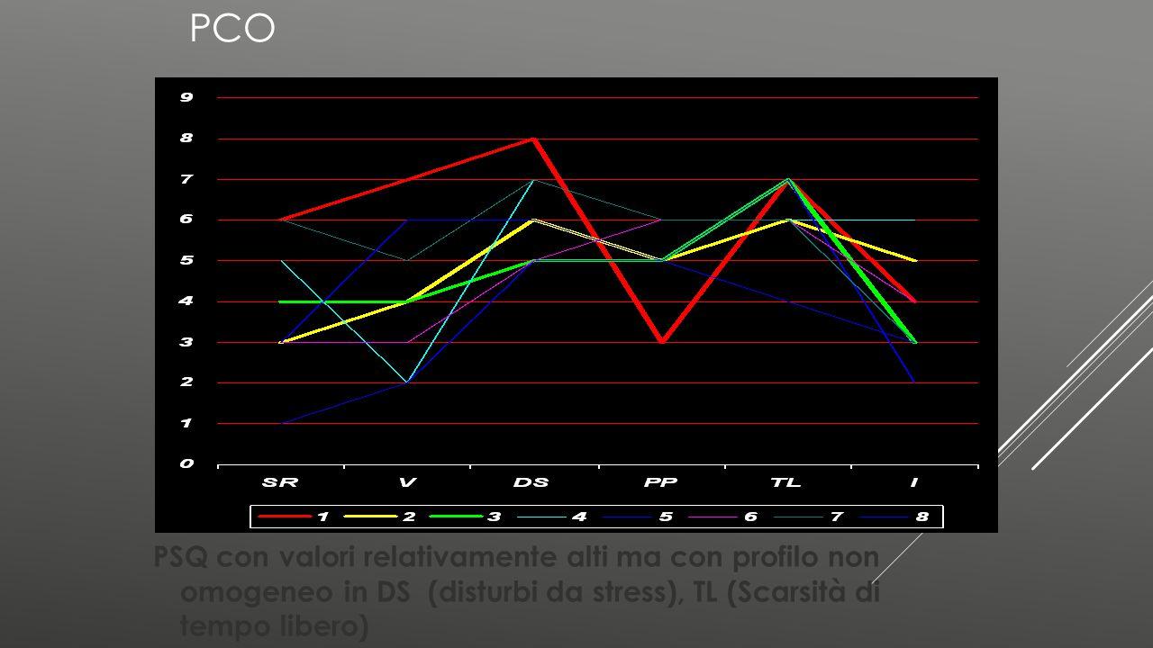 PSQ con valori relativamente alti ma con profilo non omogeneo in DS (disturbi da stress), TL (Scarsità di tempo libero)