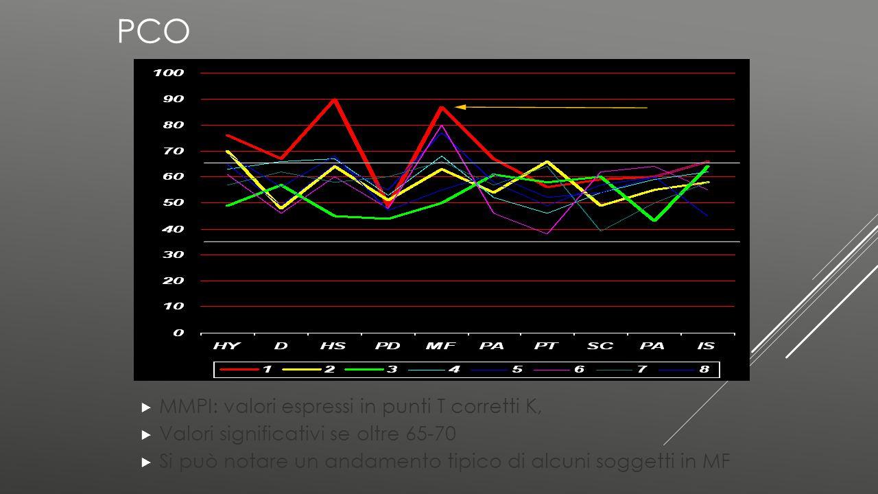 PCO  MMPI: valori espressi in punti T corretti K,  Valori significativi se oltre 65-70  Si può notare un andamento tipico di alcuni soggetti in MF