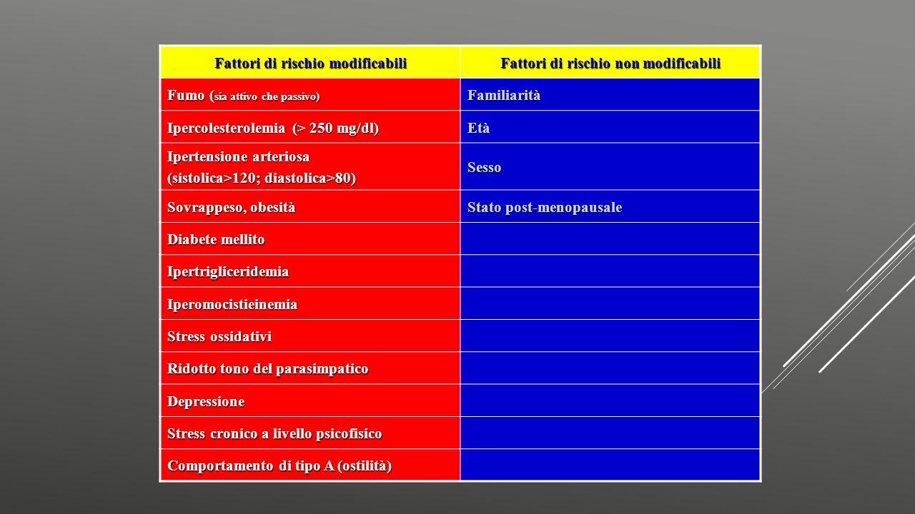 Fattori di rischio modificabili Fattori di rischio non modificabili Fumo ( sia attivo che passivo) Familiarità Ipercolesterolemia (> 250 mg/dl) Età Ip