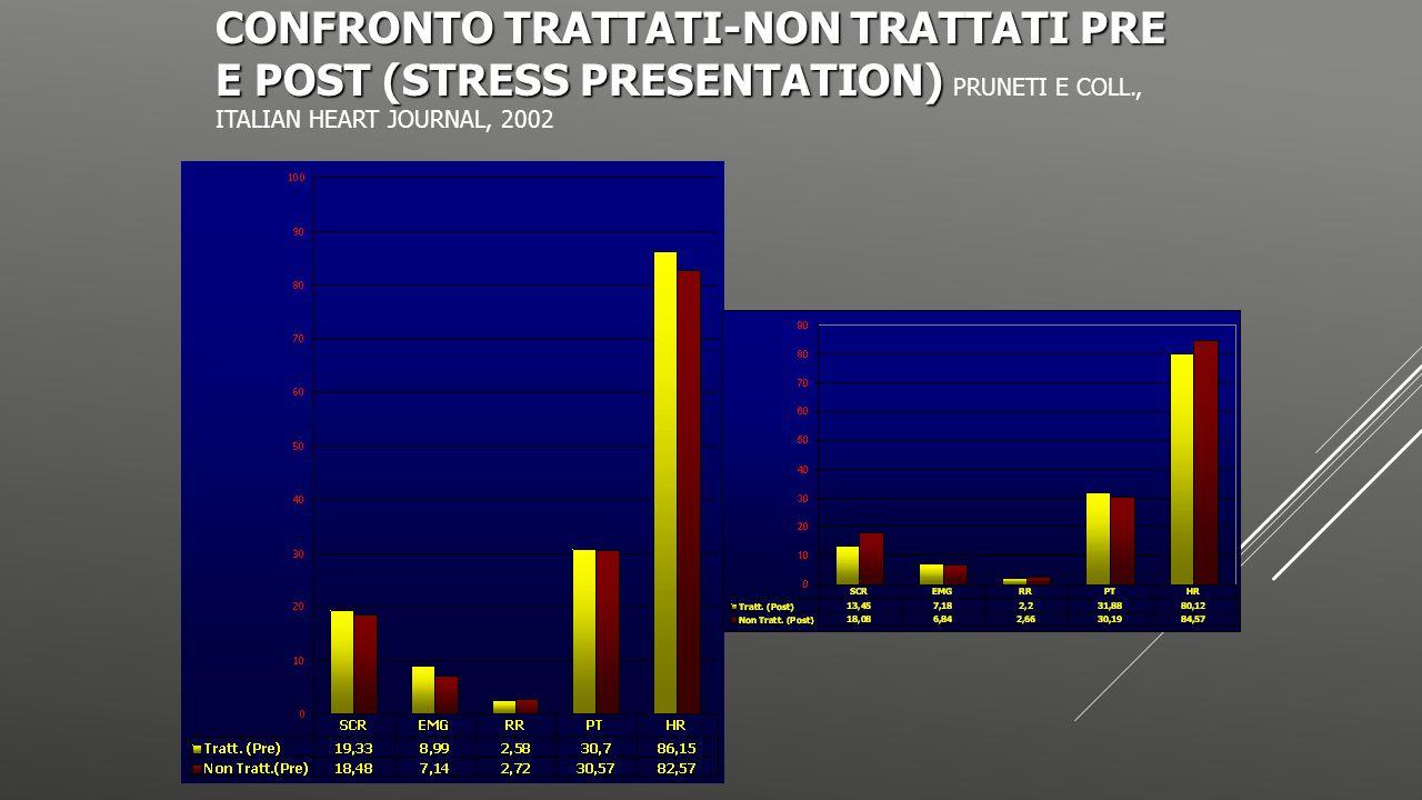 CONFRONTO TRATTATI-NON TRATTATI PRE E POST (STRESS PRESENTATION) CONFRONTO TRATTATI-NON TRATTATI PRE E POST (STRESS PRESENTATION) PRUNETI E COLL., ITA
