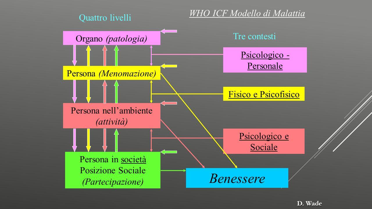 Organo (patologia) WHO ICF Modello di Malattia Quattro livelli Tre contesti Persona (Menomazione) Persona nell'ambiente (attività) Persona in società