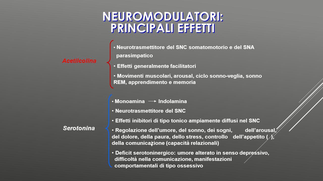 NEUROMODULATORI: PRINCIPALI EFFETTI Acetilcolina Neurotrasmettitore del SNC somatomotorio e del SNA parasimpatico Effetti generalmente facilitatori Mo
