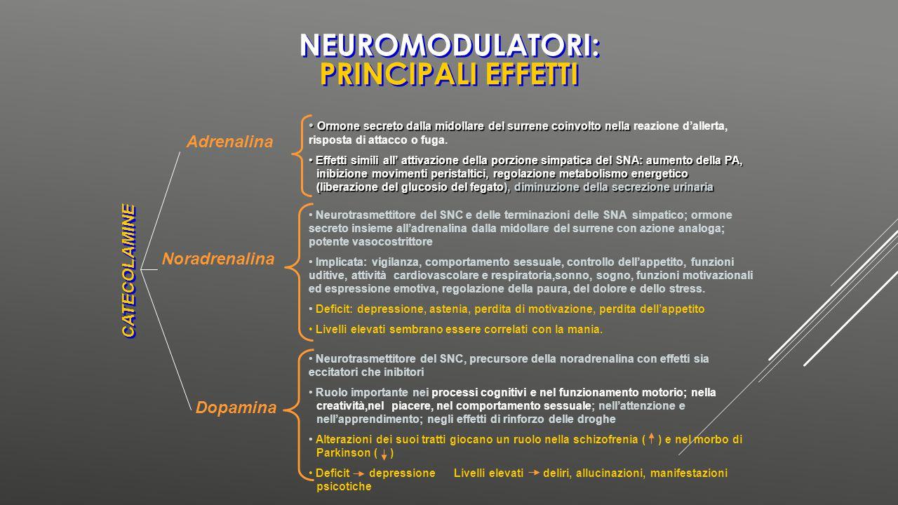 Oppioidi endogeni (endorfine, encefaline) Peptidi Neurotrasmettitori del SNC Analgesia, inibizione delle reazioni difensive specie-specifiche come il nascondersi e il fuggire, rinforzo positivo (gratificazione), modulazione del sonno con effetti sedativi ORMONI STEROIDEI Diversi ORMONI STEROIDEI, che normalmente vengono secreti nel corpo, e alcuni ormoni collegati all'azione del progesterone (il principale ormone della gravidanza) si legano ai recettori del GABA inducendo un EFFETTO SEDATIVO GABAGlutammato Principale neurotrasmettitore eccitatorio del SNC Principale neurotrasmettitore inibitorio del SNC NEUROMODULATORI: PRINCIPALI EFFETTI