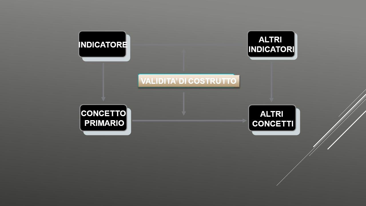 INDICATORE CONCETTO PRIMARIO VALIDITA' DI COSTRUTTO ALTRI INDICATORI ALTRI CONCETTI