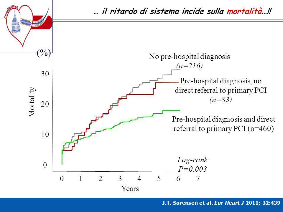 … il ritardo di sistema incide sulla mortalità…!! 01234567 0 10 20 30 Mortality (%) Years Log-rank P=0.003 Pre-hospital diagnosis and direct referral