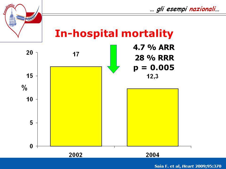 In-hospital mortality 4.7 % ARR p = 0.005 28 % RRR … gli esempi nazionali… Saia F. et al, Heart 2009;95:370