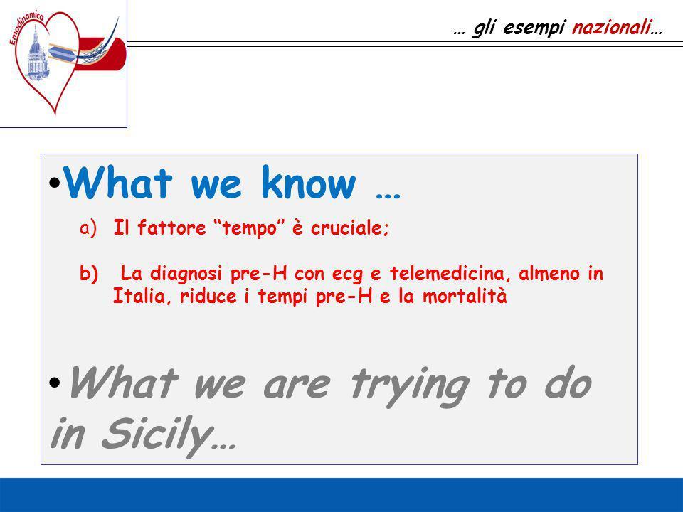 """What we know … What we are trying to do in Sicily… … gli esempi nazionali… a)Il fattore """"tempo"""" è cruciale; b) La diagnosi pre-H con ecg e telemedicin"""