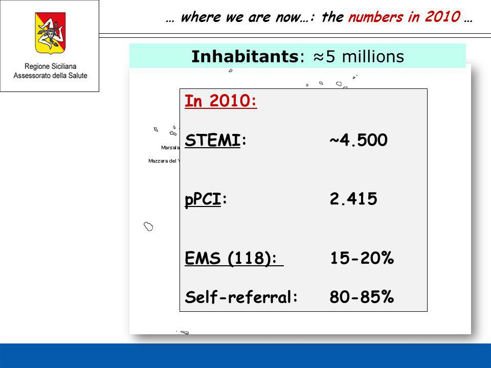 … where we are now…: the numbers in 2010 … Inhabitants: ≈5 millions In 2010: STEMI: ~4.500 pPCI: 2.415 EMS (118): 15-20% Self-referral:80-85%