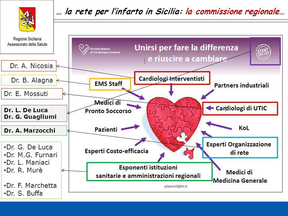 … la rete per l'infarto in Sicilia: la commissione regionale… Dr. A. Nicosia Dr. E. Mossuti Dr. A. Marzocchi Dr. G. De Luca Dr. M.G. Furnari Dr. L. Ma