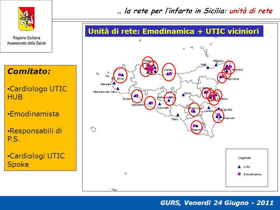 … la rete per l'infarto in Sicilia: unità di rete Comitato: Cardiologo UTIC HUB Emodinamista Responsabili di P.S. Cardiologi UTIC Spoke Unità di rete: